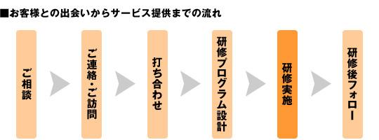 【ご相談】→【ご連絡・訪問】→【打ち合わせ】→【研修プログラム設計】→【研修の実施】→【研修後フォロー】