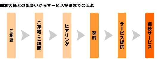 【ご相談】→【ご連絡・訪問】→【ヒアリング】→【契約】→【サービス提供】→【継続サービス】