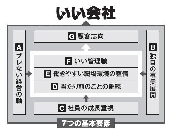 7つの基本要素の図