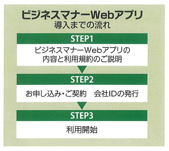 ビジネスマナーWebアプリ導入までの流れ