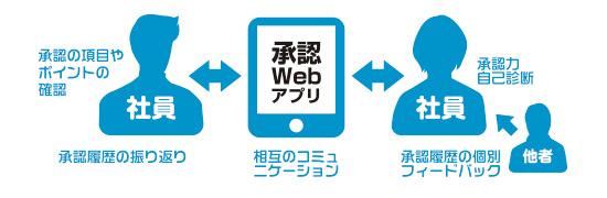 承認Webアプリできること